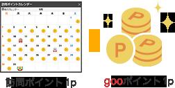 gooポイントに交換のイメージ
